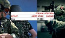 რომელ ქვეყანას რამდენი ჯარისკაცი ჰყავს? იხილეთ საქართველოს სტატისტიკაც (II ნაწილი)