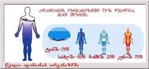 რა გავლენას ახდენს ლანძღვა და ჩხუბი ადამიანის ჯანმრთელობაზე