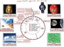 §11. დედამიწის განვითარების  ისტორია 24 საათში. თავი II - დედამიწის ასაკი და განვითარების ისტორია. ზოგადი გეოგრაფია. დამხმარე სახელმძღვანელო აბიტურიენტებისთვის