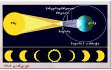§13. მზის და მთვარის დაბნელება. მთვარის ფაზები.  თავი III - პლანეტა დედამიწა. ზოგადი გეოგრაფია. დამხმარე სახელმძღვანელო აბიტურიენტებისთვის