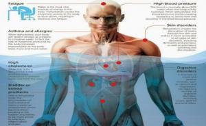 რა ემართება თქვენს ორგანიზმს, როცა არასაკმარისი რაოდენობის წყალს ღებულობთ. განიკურნეთ ჩვეულებრივი წყლით