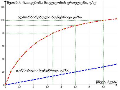 გრაფაზე წითელი და ლურჯი პუნქტირი,  შესაბამისად,  ადსორბენტიანი და ცარიელი საცავის ტევადობას აღნიშნავს