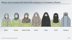 განსხვავება მუსულმანურ ქალის სამოსელში! DW -მიხედვით! რამდენმა იცის?