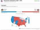 აშშ-ს საპრეზიდენტო არჩვენებს ტრამპი ლიდერობს-დათვლილია ხმების 80%